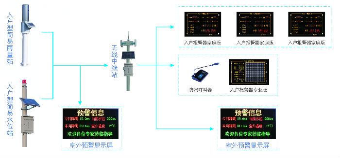 徐州蓝芯电子报警器、入户报警器、专业版入户报警器、入户预警报警器