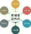 昆山卓明企业管理咨询有限公司;