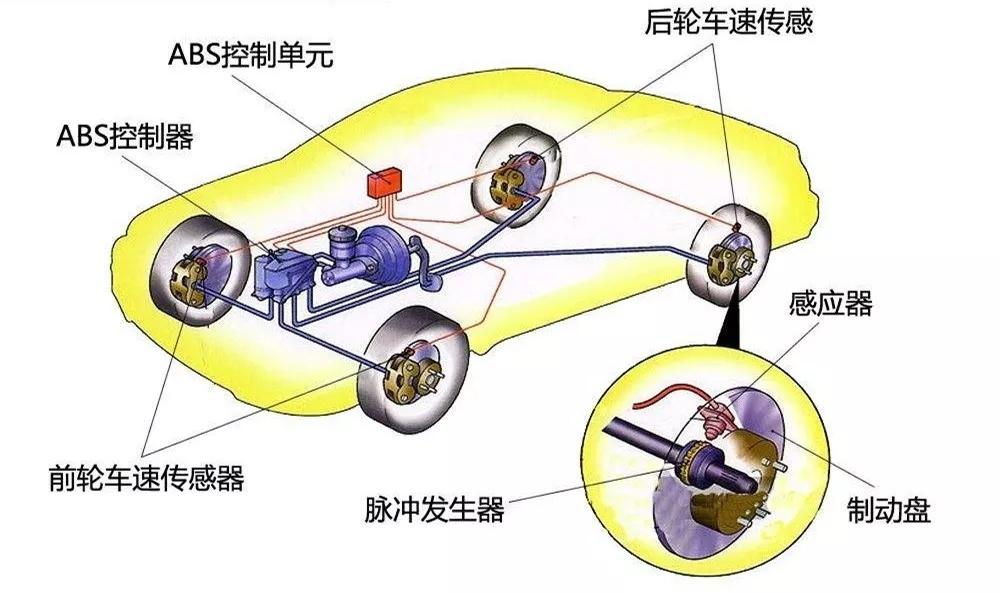 汽车的制动系统是如何工作的?为什么前刹车片比后轮磨损的快?